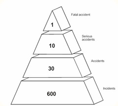 safety    the safety triangle explainedthe safety triangle explained