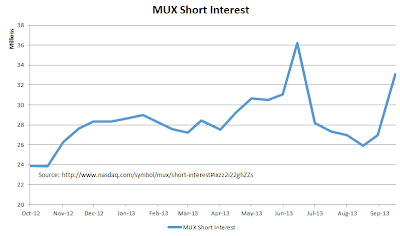 MUX+Short+interest.png