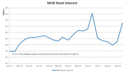 MUX+Short+interest.png