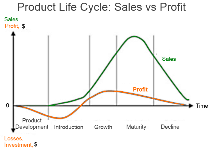 product life cycle theory essay