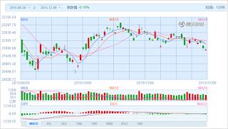 中国株コバンザメ投資 香港ハンセン指数20151209