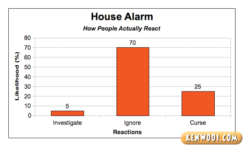 house alarm reaction chart