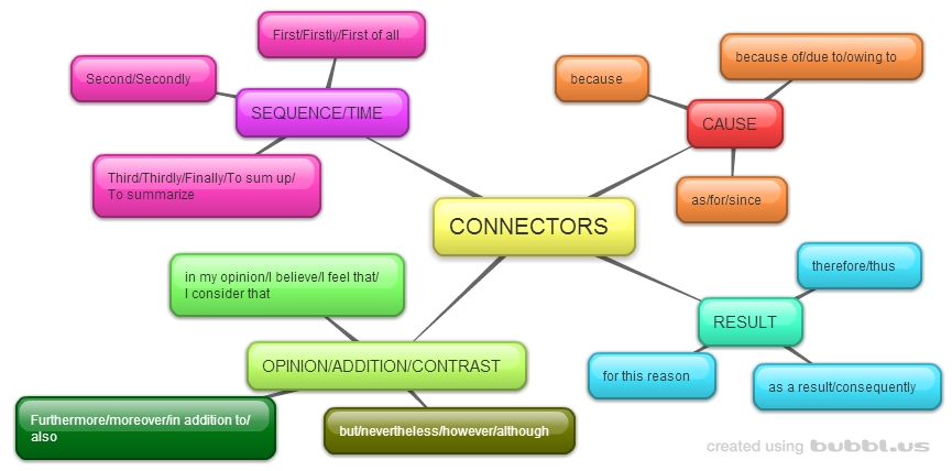 Connectors to write and essay
