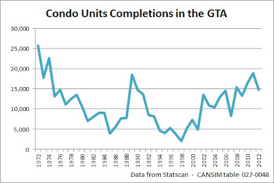 condo units completions in the gta