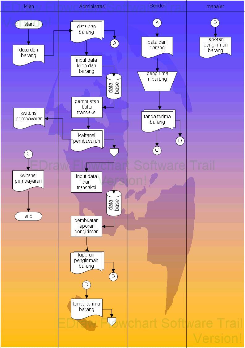 Data flow diagram art of life contoh flowmap ccuart Choice Image