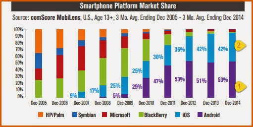 Mobile OS comparison in US : Android vs iOS
