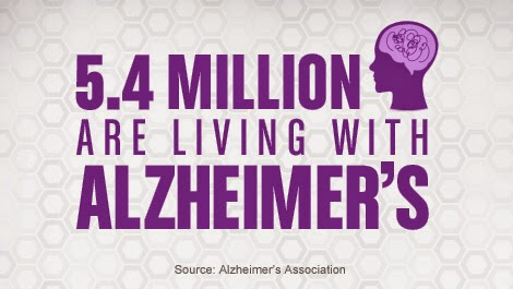 5.4 million ar living with alzheimer's.  Source: Alzheimer's Association