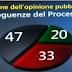 Sondaggio Demopolis  a Otto e Mezzo Berlusconi e la Magistratura cosa pensano gli italiani