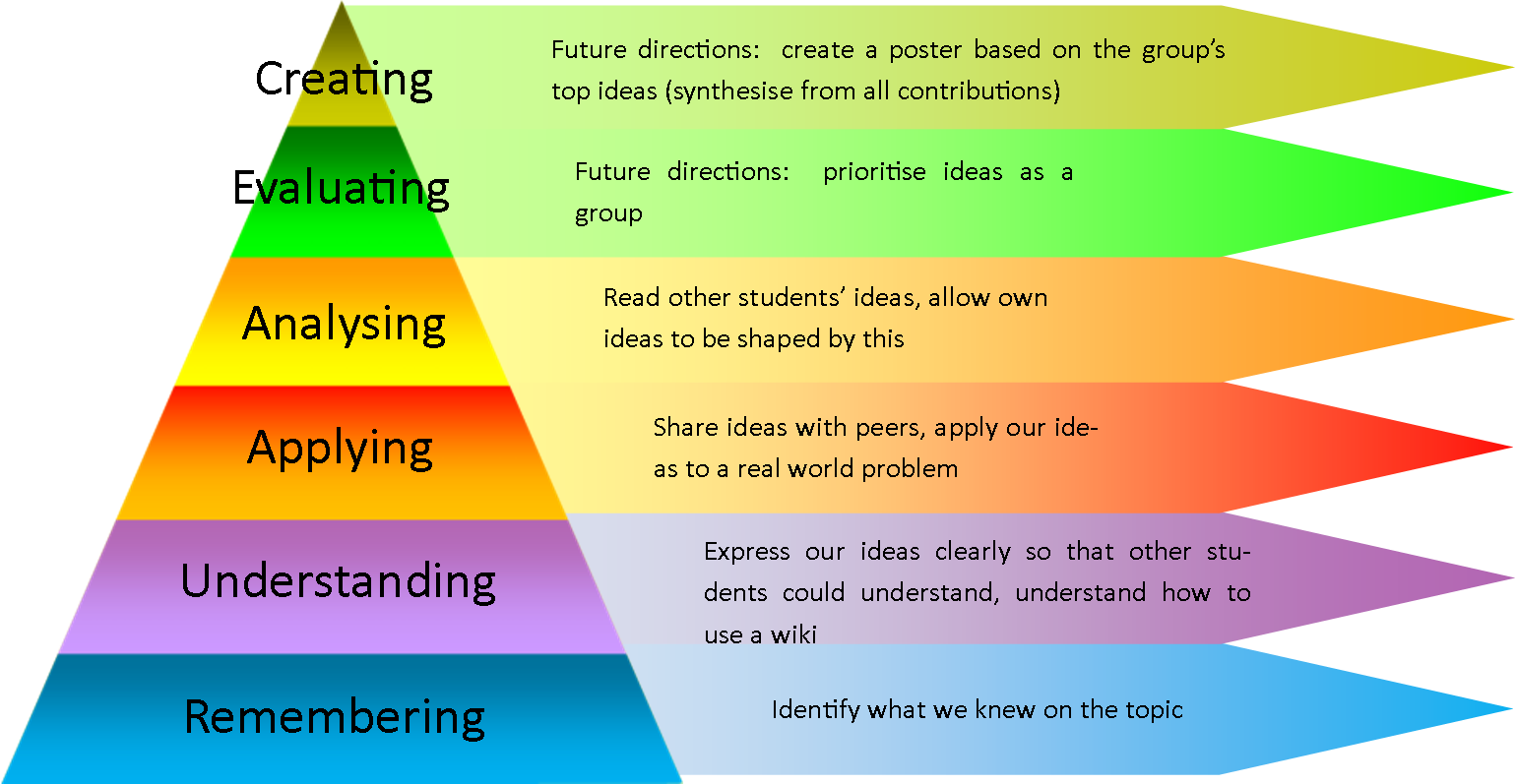 a diabetis and blooms taxonomy The six major levels of bloom's taxonomy of the cognitive domain  develop  an individualized nutrition program for a diabetic patient.