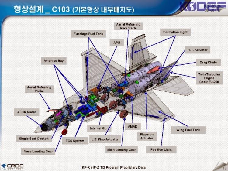 GE Korea Incar Mesin KFX
