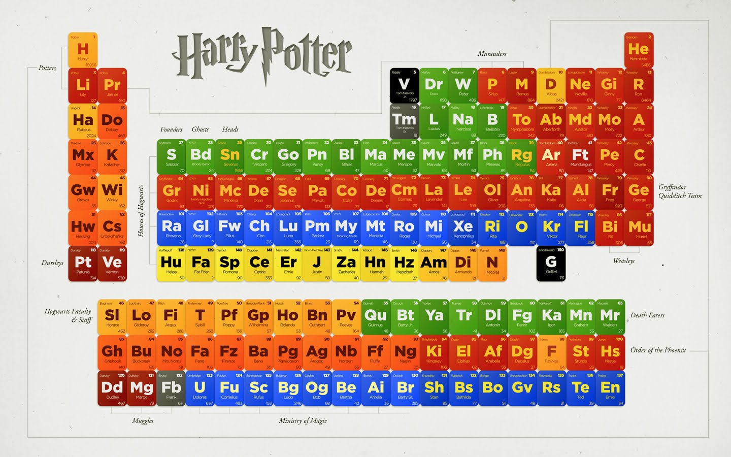 Harry potters periodic table dhruvs blog london the bane of chemistry students everywhere the periodic table urtaz Gallery