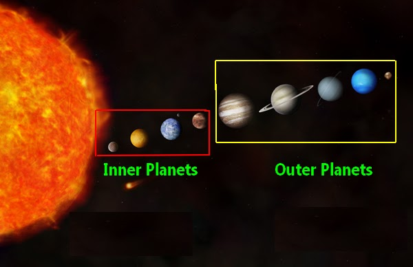 Comparing Inner and Outer Planets (page 2) - Pics about space