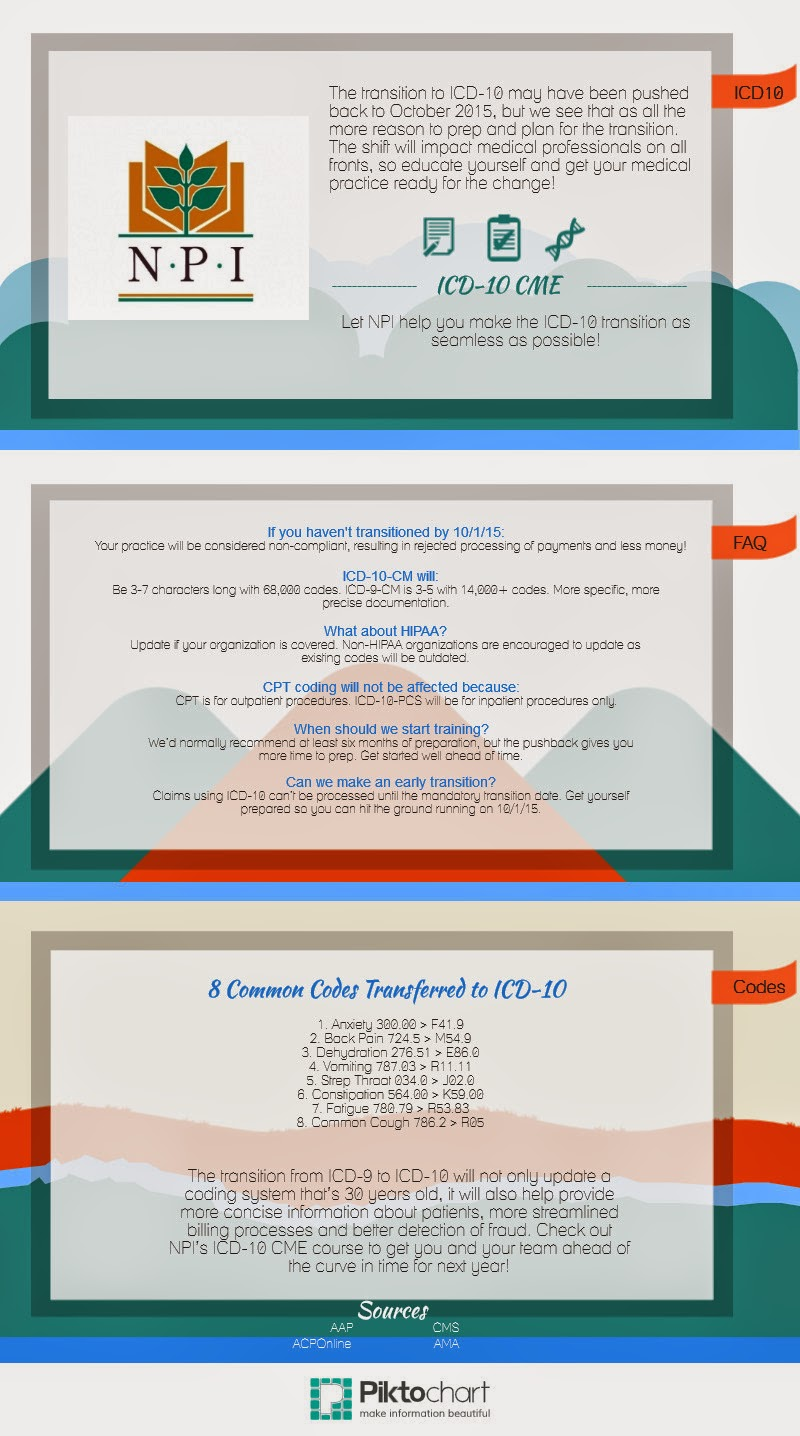 icd-10 infographic