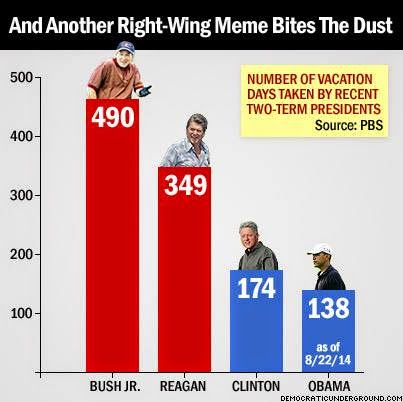The Randy Report Another Right Wing Myth Goes Down Obama
