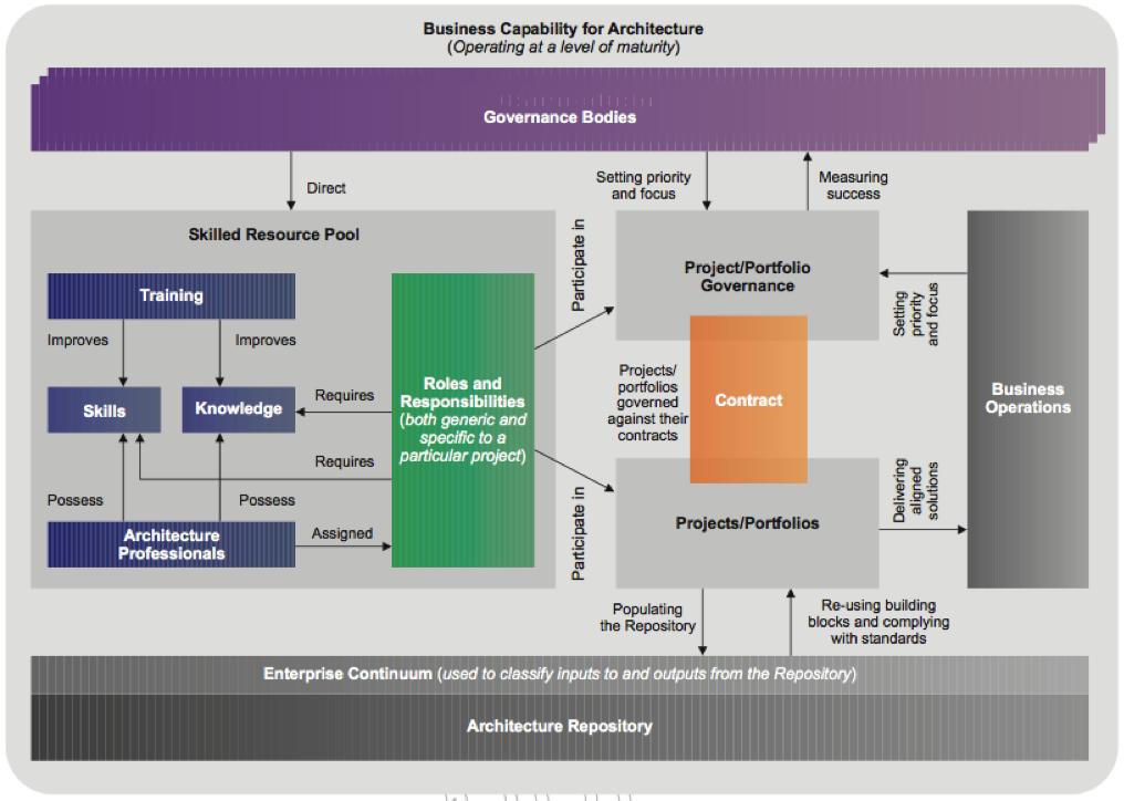 togaf enterprise architecture framework pdf