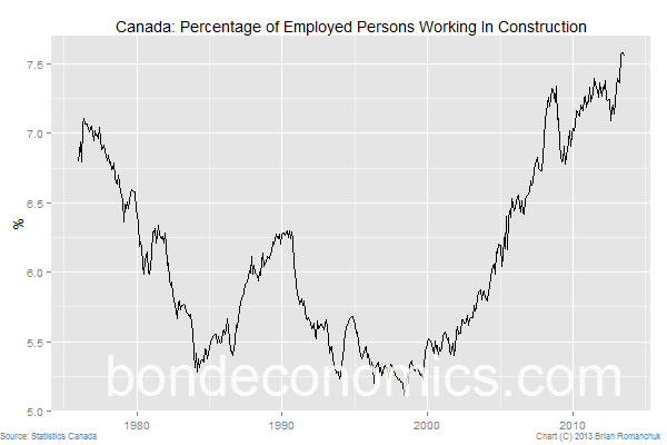 Canada: percentage of employees in Construction.