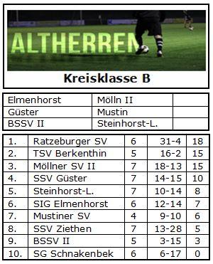 Altherren - Kreisklasse B