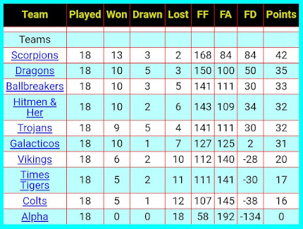 Table, 21st March