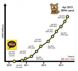 Kakao Talk Raih Jumlah Pengguna 89 Juta Orang di 2013