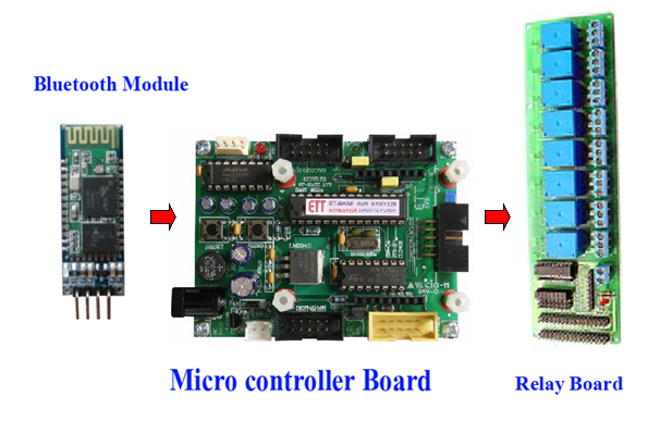 Arduino control devices via android bluetooth