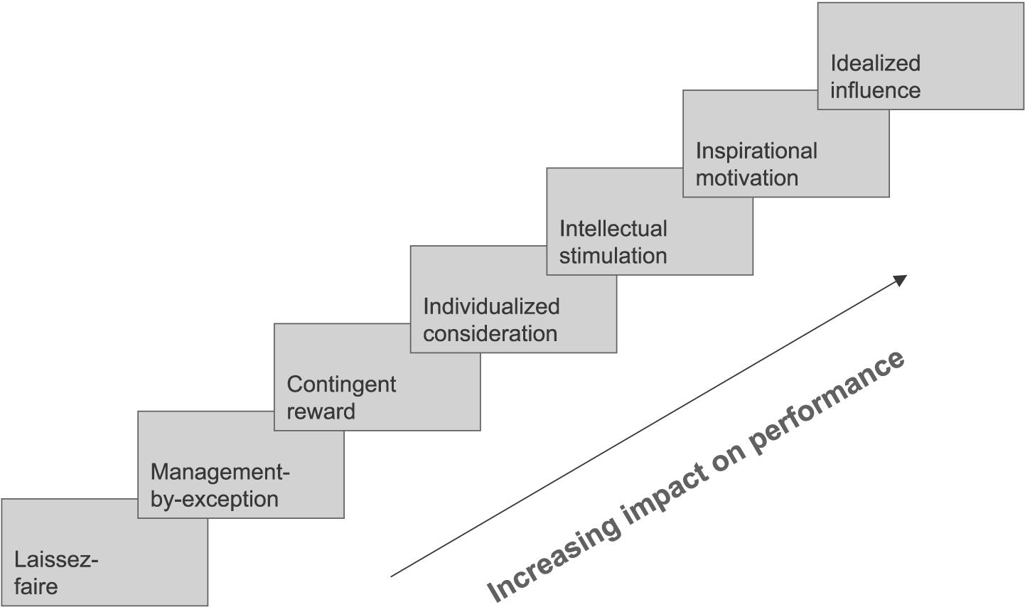 Annotated Bibliography Assignment  Zehra Seren Koprek     Annotated Pinterest Ch  S ppt  Stage    Transformational Leadership