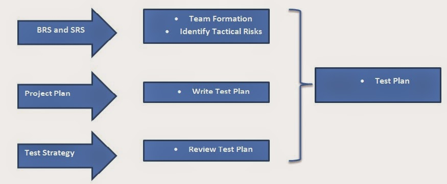 planning in testing