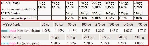 rendimenti conto deposito rendimax e conto corrente contomax