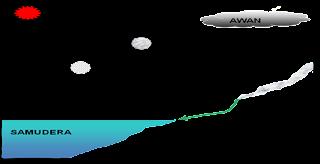 Geografi Siklus Hidrologi