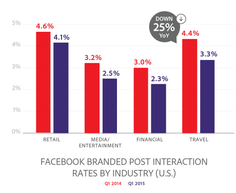 facebok brand page interaction by industry