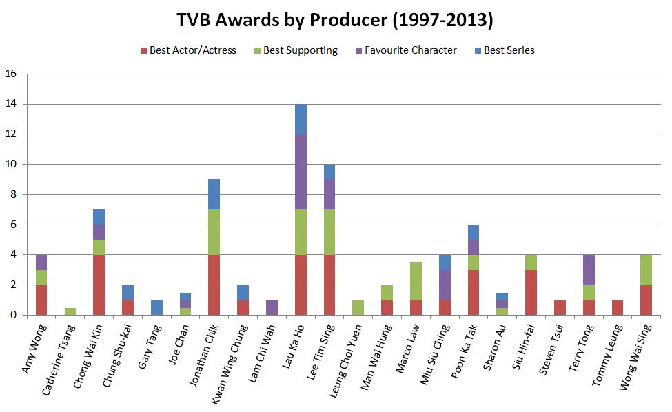Awards Analysis