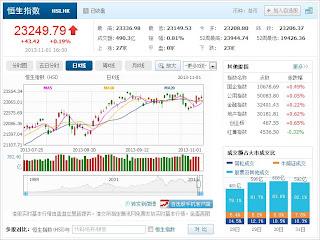 中国株コバンザメ投資 香港ハンセン指数20131101