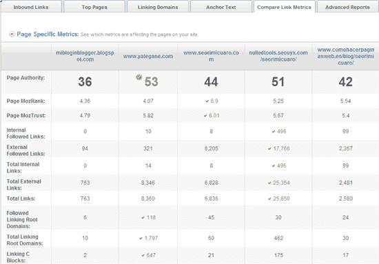 Resultados de analítica web