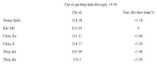 Thị trường sắt thép từ ngày 7/9-14/9 2012