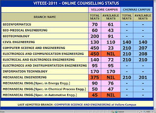 viteee 2012 rank branch predictions