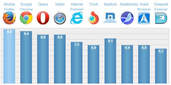 Browser Terbaik dan Tercepat 2016