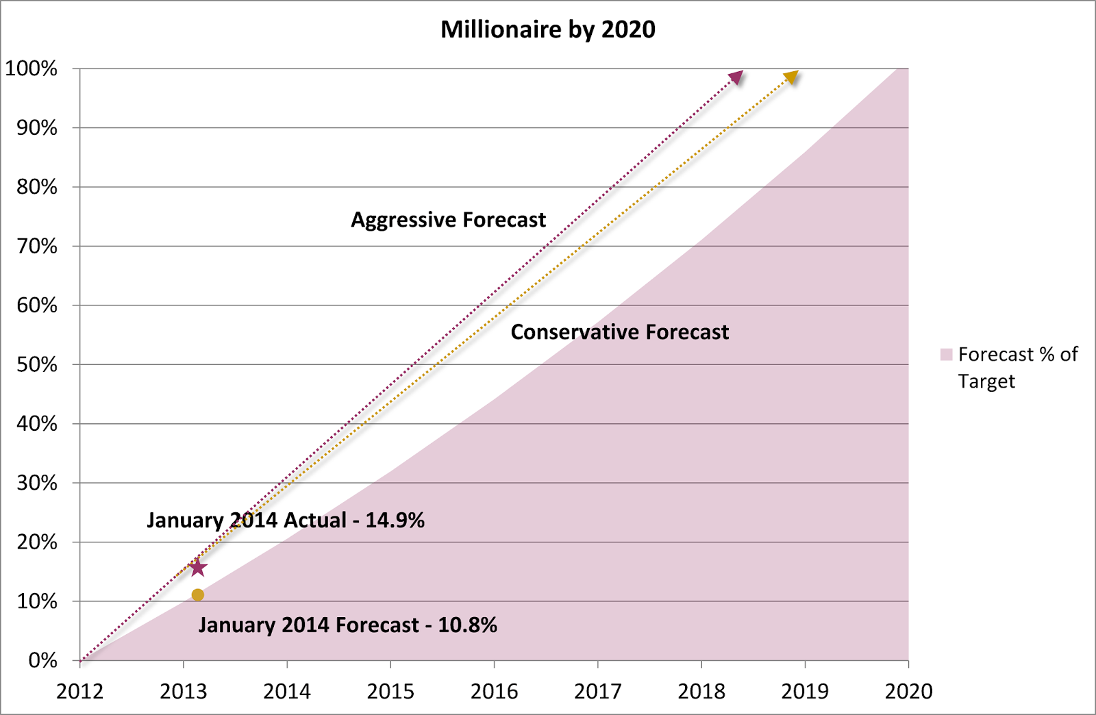 Millionaire by 2020 Plan – January 2014 Update