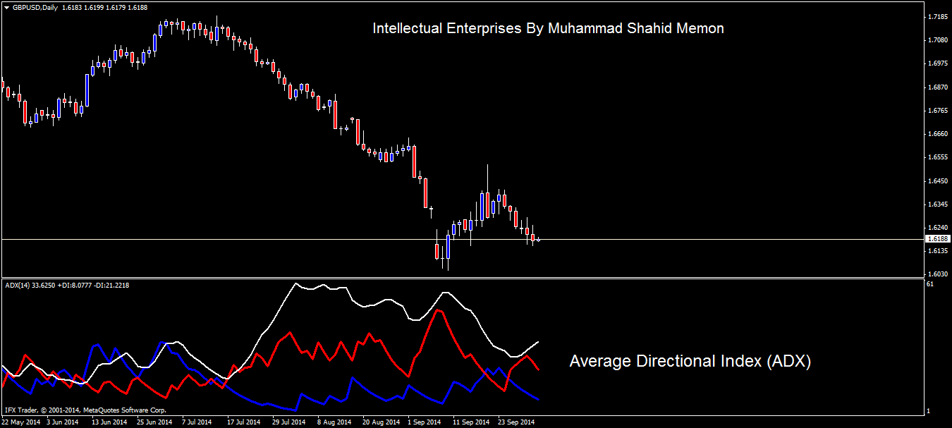 Forex technical analysis in urdu