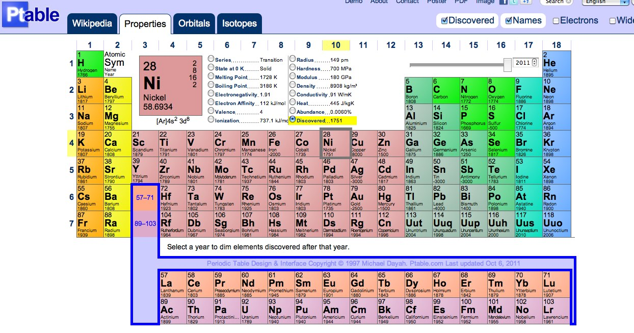 Notes to and from my son interactive periodic table for Ptable interactive