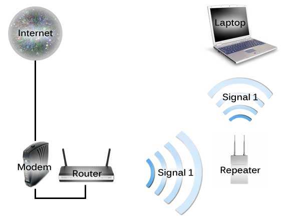 Ramesh What Are The Network Devices