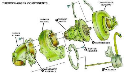 Componentes de un turbo.