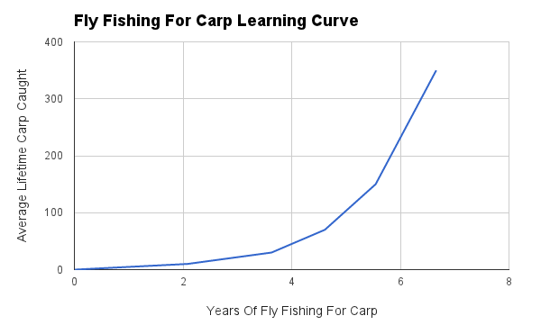 survey results graph - Years it takes fly fishers to catch certain numbers of carp
