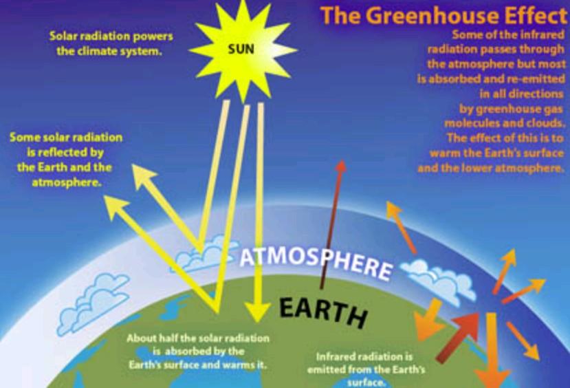 Hal-Hal yang mempengaruhi cuaca dan iklim