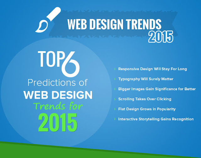 Top 6 Predictions of Web Design Trends for 2015