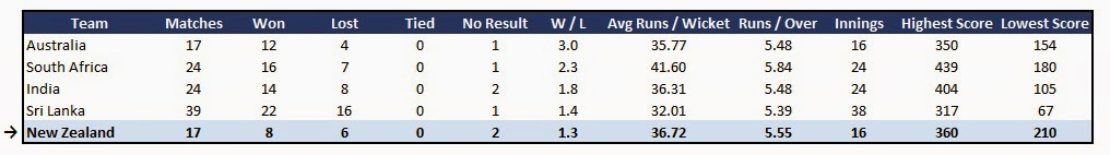 New Zealand team stats - Recent Form in ODI Cricket (last 12 months)