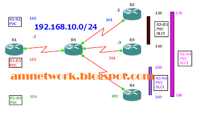 OSPF-Over-NBMA-Broadcast GNS3 File