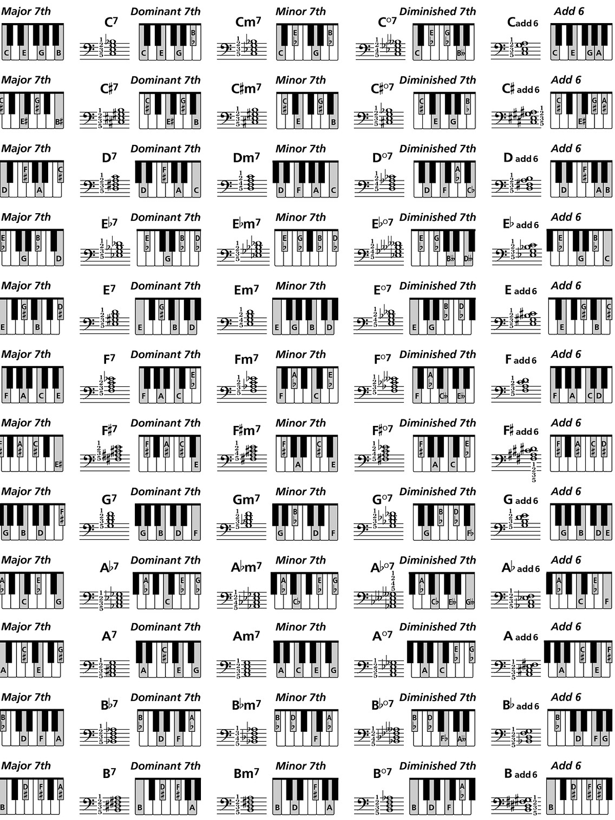 It is a photo of Epic Piano Chord Chart Printable