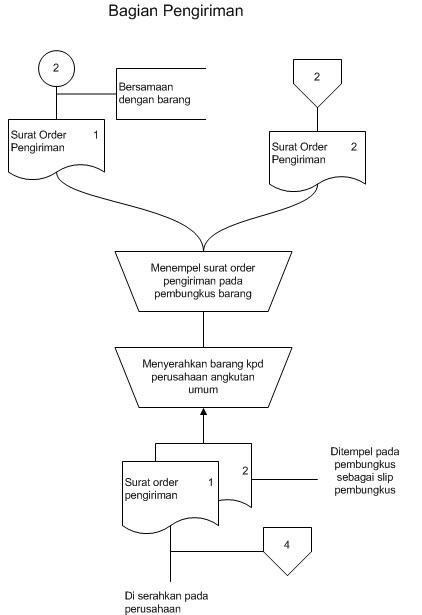 Diagram Alir Dokumen Sop Study Kasus Pubykarmatoli