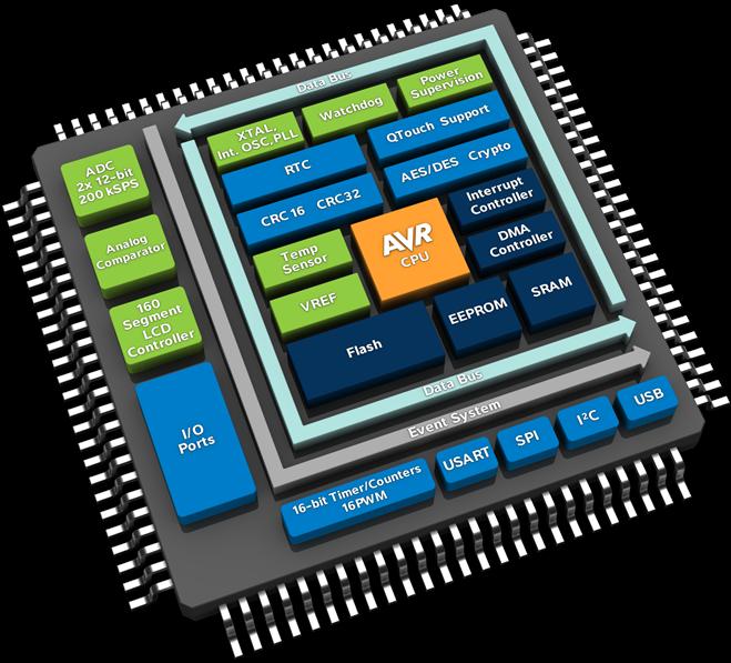 Микроконтроллеры Xmega