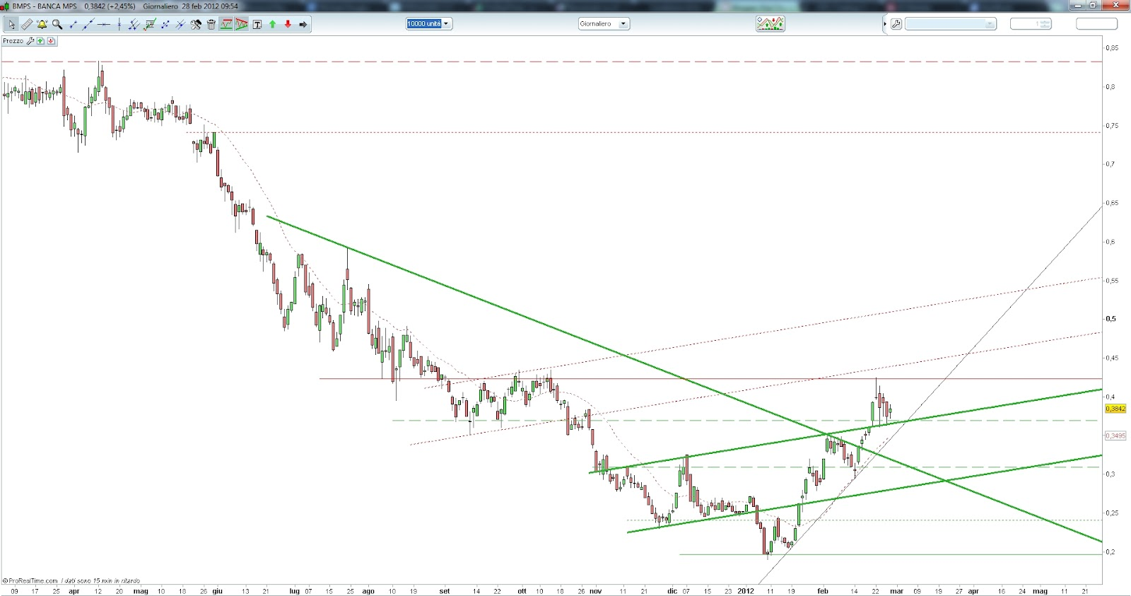 Banca mps trading on line