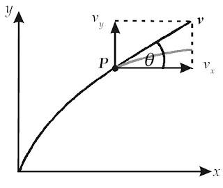 Arah percepatan v di titik P terhadap sumbu-x positif.